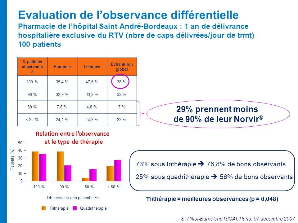 Evaluation de lobservance différentielle Pharmacie de lhôpital Saint André-Bordeaux : 1 an de délivrance hospitalière exclusive du RTV (nbre de caps d