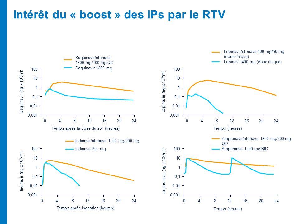 Intérêt du « boost » des IPs par le RTV 0 0,001 0,01 0,1 1 10 100 4812162024 Saquinavir/ritonavir 1600 mg/100 mg QD Saquinavir 1200 mg Temps après la