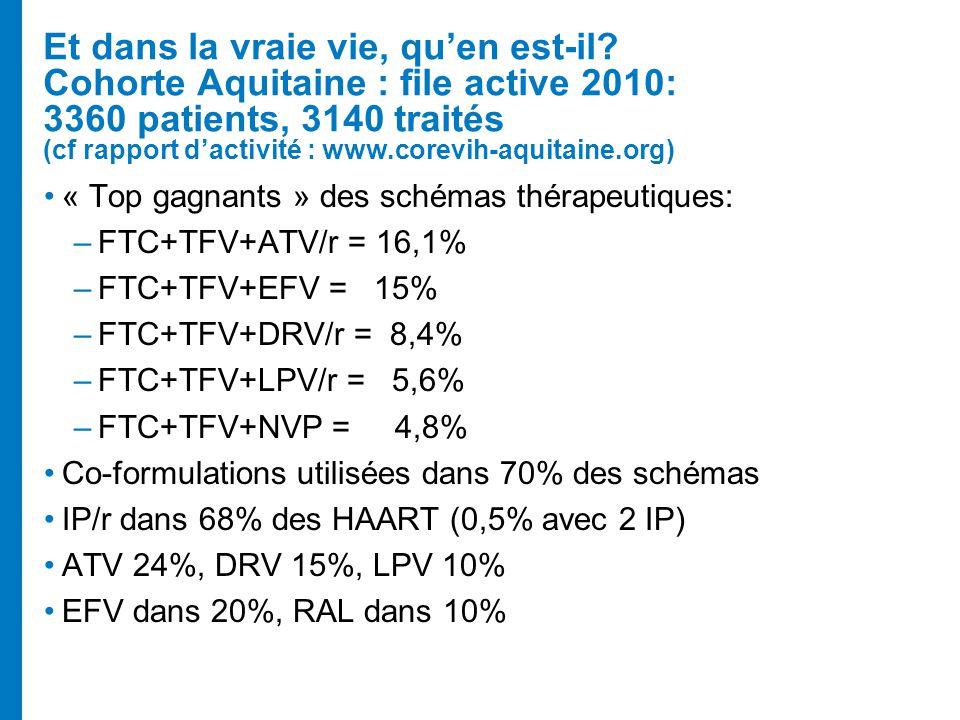 Et dans la vraie vie, quen est-il? Cohorte Aquitaine : file active 2010: 3360 patients, 3140 traités (cf rapport dactivité : www.corevih-aquitaine.org