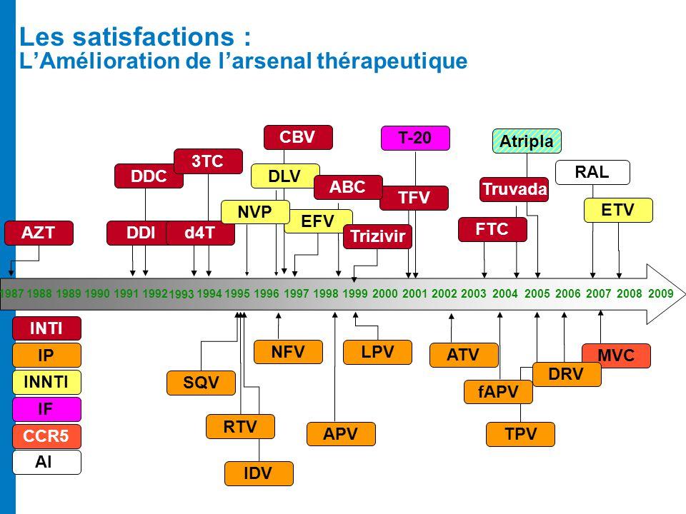 Les satisfactions : LAmélioration de larsenal thérapeutique EFV 1987199119921994199519961997199819992000198819891990 INTI 200120022003200420052006 IF