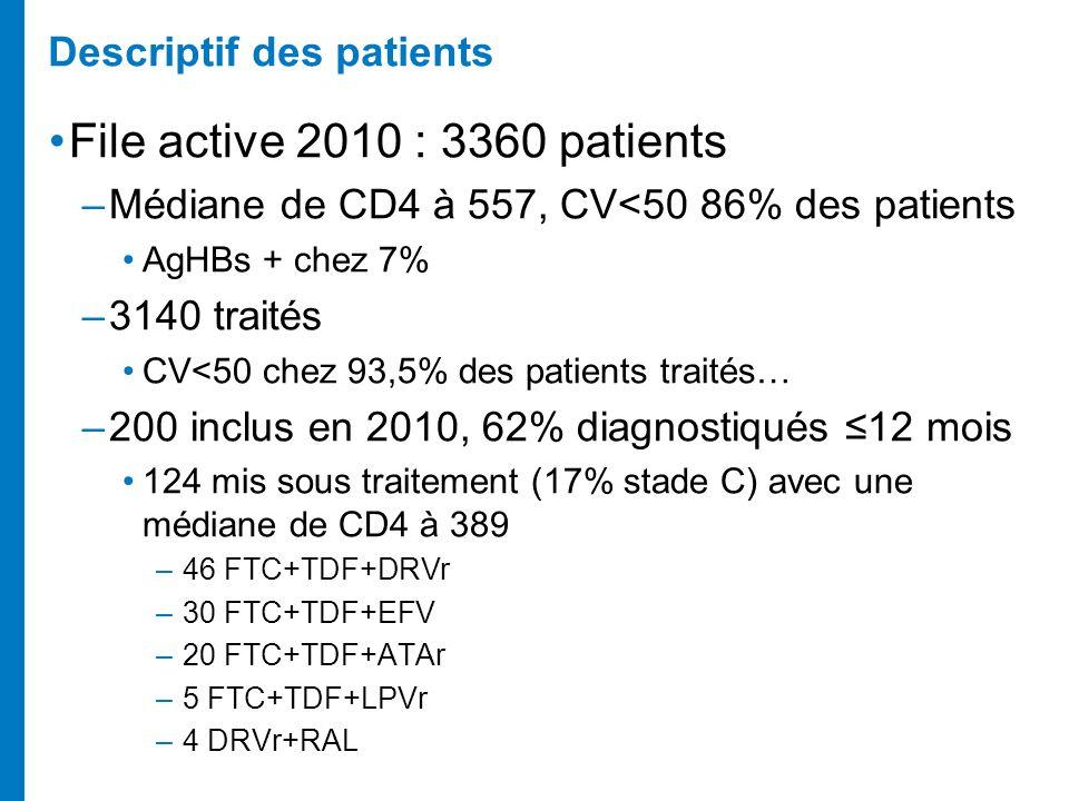 Descriptif des patients File active 2010 : 3360 patients –Médiane de CD4 à 557, CV<50 86% des patients AgHBs + chez 7% –3140 traités CV<50 chez 93,5%