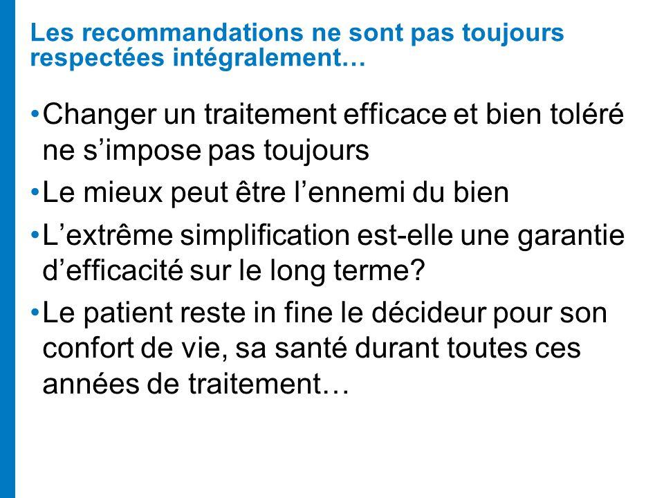 Les recommandations ne sont pas toujours respectées intégralement… Changer un traitement efficace et bien toléré ne simpose pas toujours Le mieux peut