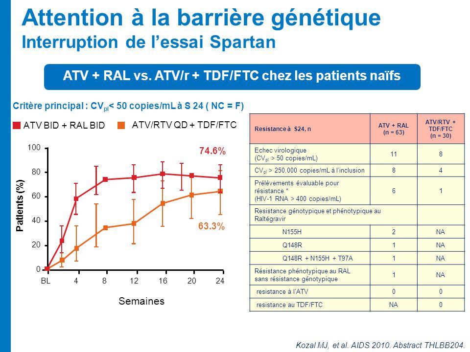 Attention à la barrière génétique Interruption de lessai Spartan Kozal MJ, et al. AIDS 2010. Abstract THLBB204. Critère principal : CV pl < 50 copies/