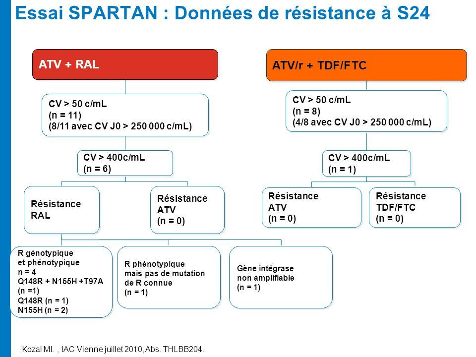 Essai SPARTAN : Données de résistance à S24 Kozal MI., IAC Vienne juillet 2010, Abs. THLBB204. R génotypique et phénotypique n = 4 Q148R + N155H +T97A