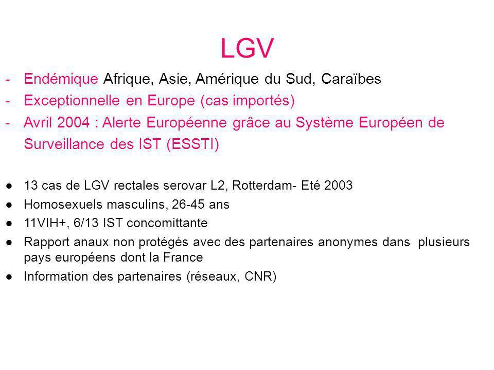 surveillance prospective cas suspect : rectite symptomatique chez un homme 3 Laboratoires parisiens CNR Bordeaux InVS Echantillon PCR CT + / trimestre Echantillon PCR CT + / trimestre genotypage Statut VIH cas confirmé : échantillon ano-rectal PCR + génotype L2 (L2b)