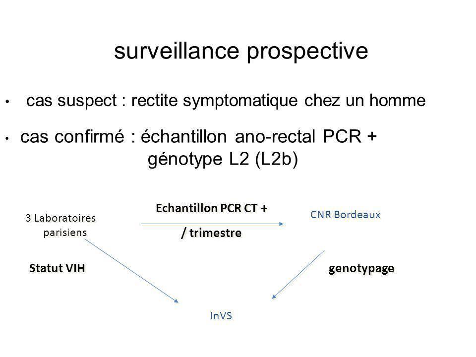 Génotypage omp1 de Chlamydia trachomatis Echantillon rectal PCR + 1) extraction 2) PCR ciblée gène omp1 fragment 1100pb 3) hydrolyse de restriction(AluI et triple hydrolyse HinfI, HpaII, EcoRI) et analyse sur gel de polyacrylamide 4) séquençage L2b