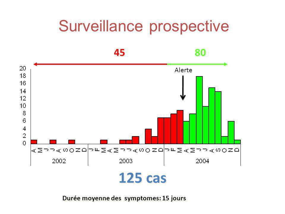 5 Pays-Bas: 144 cas France : 243 cas UK: 34 cas Belgique: 27 cas Allemagne: 20 cas Suède: 3 cas Espagne: 2 cas Situation Epidémiologique en Europe 2005