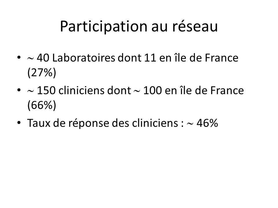 Répartition géographique Paris : 74%81% LGV Province:26%56% non L Données biologiques LGVnonLp HIV+84%54%<10 -8 Syphilis50%35%0.04 Gono+19%31%0.1 Données cliniques LGVnonLp Symptômes cliniques98%78%<10 -7 Écoulement rectal65%37%0.001 Ulcération anale40%27%0.009 Données comportementales LGVnonLp MSM97%90%0.06 Partenaire occasionnel63%56%0.1 > 5 partenaires46%48%0.1