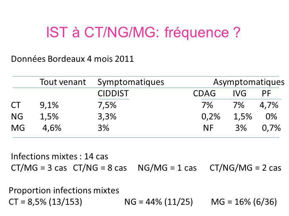 Recommandations Diagnostic – CT/NG (a- et symptomatiques) – Si persistance des symptômes : MG – Avenir : CT/NG/MG Traitement – Si NG+ associer traitement CT – Si persistance des symptômes, traiter MG