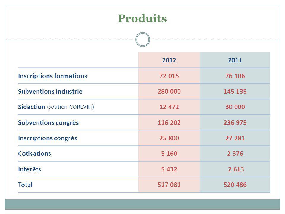 Produits 20122011 Inscriptions formations72 01576 106 Subventions industrie280 000145 135 Sidaction (soutien COREVIH) 12 47230 000 Subventions congrès