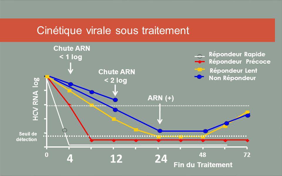 Cinétique virale sous traitement Répondeur Lent Non Répondeur Répondeur Rapide 0 1224 4872 HCV RNA log Seuil de détection Fin du Traitement ARN (+) Ch