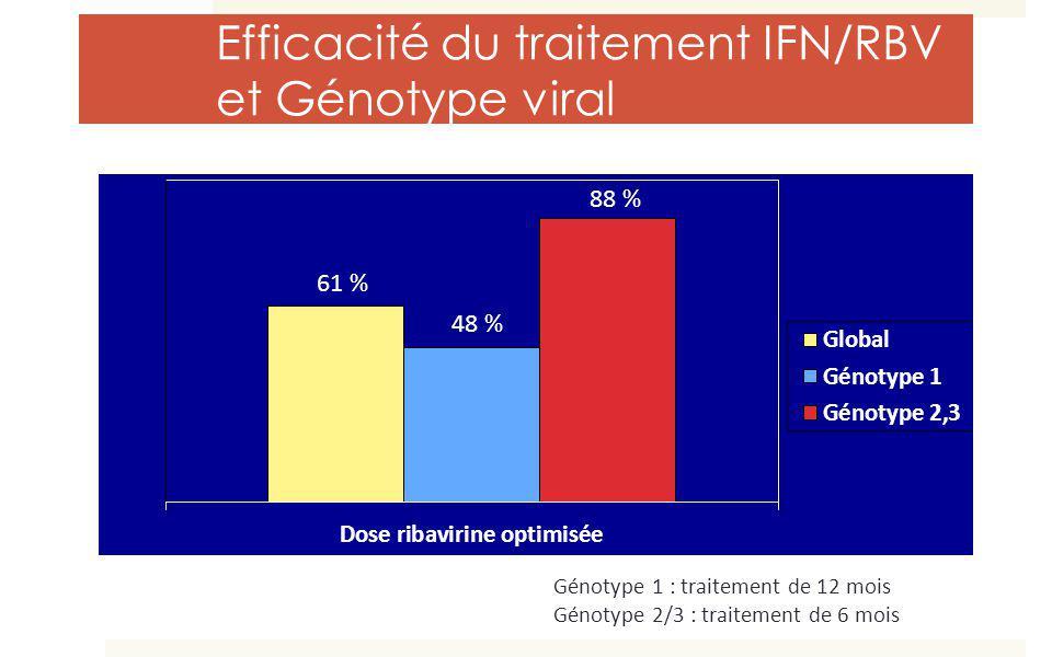 Efficacité du traitement IFN/RBV et Génotype viral Génotype 1 : traitement de 12 mois Génotype 2/3 : traitement de 6 mois