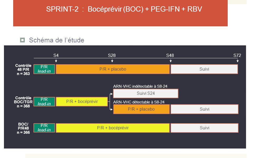 SPRINT-2 : Bocéprévir (BOC) + PEG-IFN + RBV Schéma de létude Suivi P/R lead-in P/R + placebo Suivi P/R lead-in P/R + bocéprévir Contrôle 48 P/R n = 36