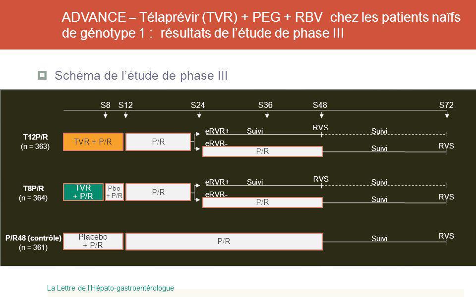 ADVANCE – Télaprévir (TVR) + PEG + RBV chez les patients naïfs de génotype 1 : résultats de létude de phase III Schéma de létude de phase III La Lettr