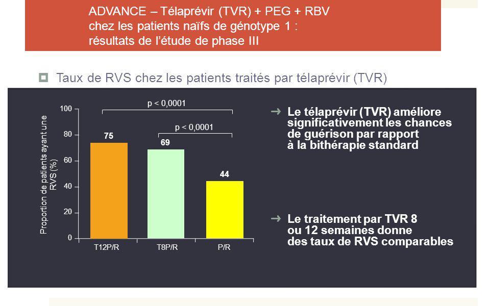 ADVANCE – Télaprévir (TVR) + PEG + RBV chez les patients naïfs de génotype 1 : résultats de létude de phase III Taux de RVS chez les patients traités