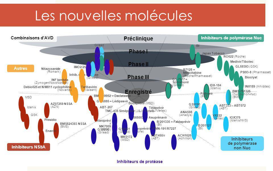 Préclinique Phase I Phase II Phase III Enregistré Inhibiteurs de polymérase Nuc R7128 = Méricitabine (Roche/Pharmasset) GS-7977 = Sofosbuvir (Gilead)