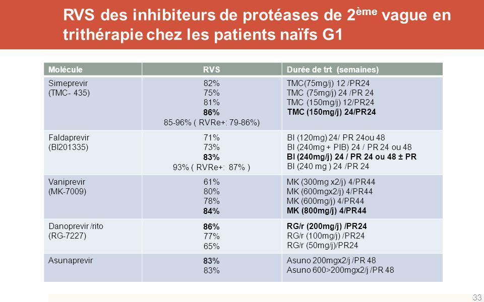RVS des inhibiteurs de protéases de 2 ème vague en trithérapie chez les patients naïfs G1 33 MoléculeRVSDurée de trt (semaines) Simeprevir (TMC- 435)