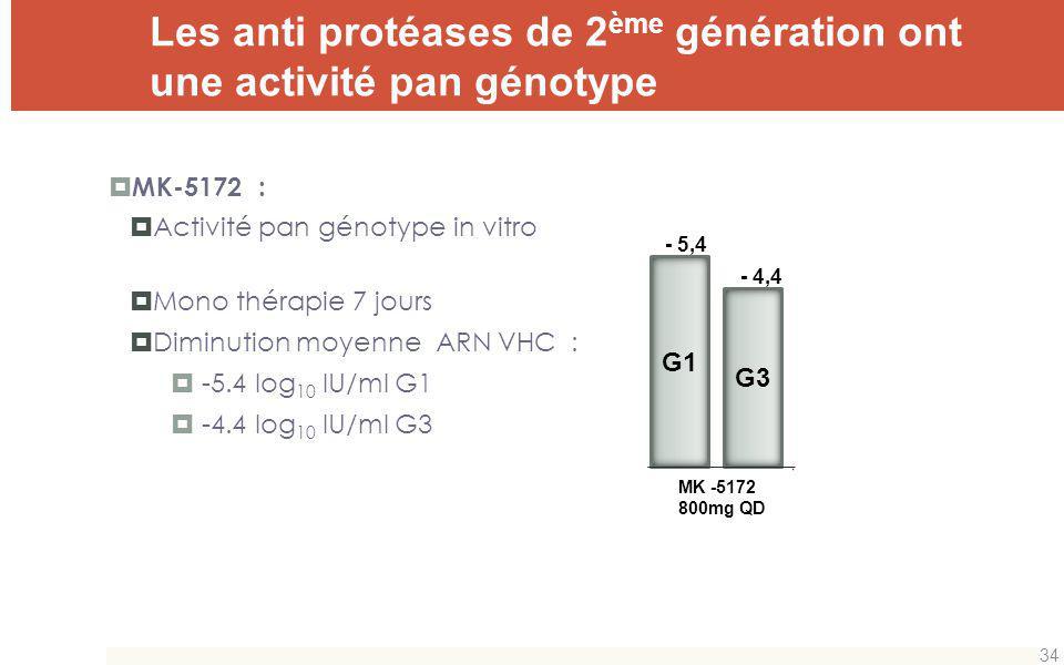 Les anti protéases de 2 ème génération ont une activité pan génotype MK-5172 : Activité pan génotype in vitro Mono thérapie 7 jours Diminution moyenne