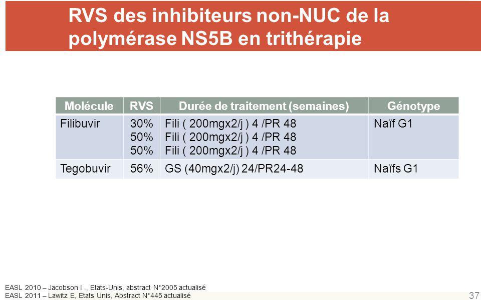 RVS des inhibiteurs non-NUC de la polymérase NS5B en trithérapie 37 MoléculeRVSDurée de traitement (semaines)Génotype Filibuvir30% 50% Fili ( 200mgx2/