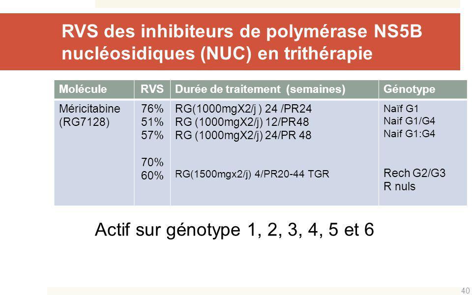 MoléculeRVSDurée de traitement (semaines)Génotype Méricitabine (RG7128) 76% 51% 57% 70% 60% RG(1000mgX2/j ) 24 /PR24 RG (1000mgX2/j) 12/PR48 RG (1000m