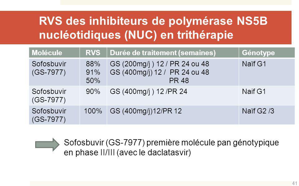 MoléculeRVSDurée de traitement (semaines)Génotype Sofosbuvir (GS-7977) 88% 91% 50% GS (200mg/j ) 12 / PR 24 ou 48 GS (400mg/j) 12 / PR 24 ou 48 PR 48