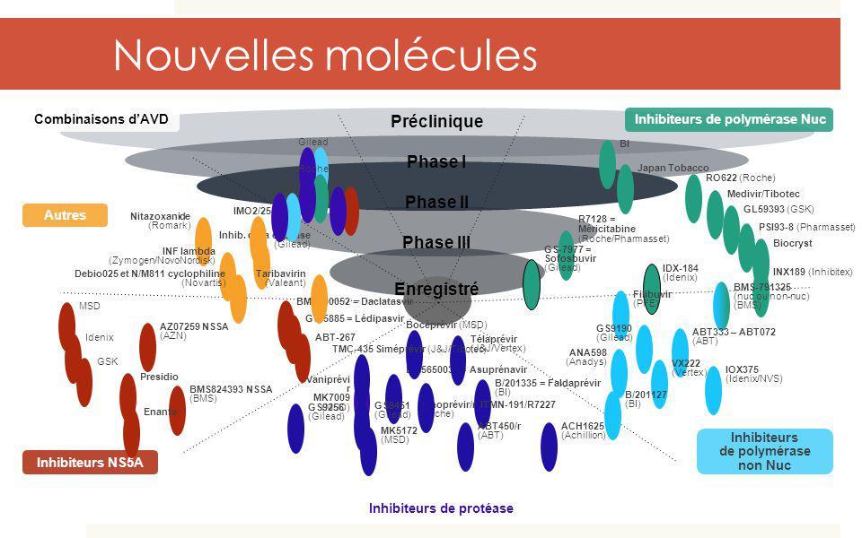 Nouvelles molécules Préclinique Phase I Phase II Phase III Enregistré Inhibiteurs de polymérase Nuc R7128 = Méricitabine (Roche/Pharmasset) GS-7977 =