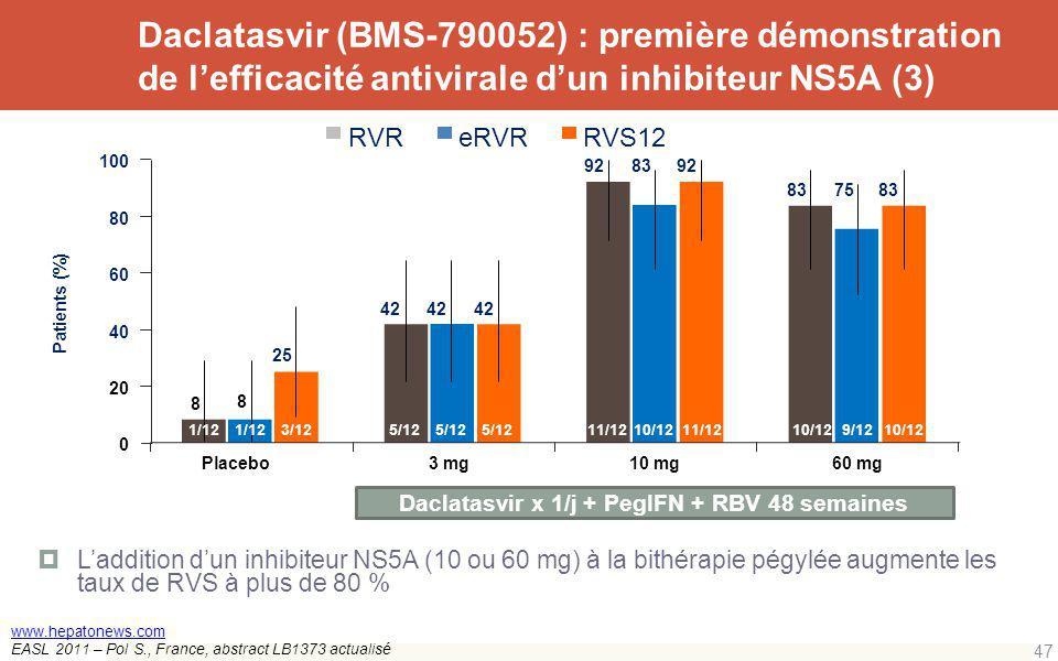 Daclatasvir (BMS-790052) : première démonstration de lefficacité antivirale dun inhibiteur NS5A (3) Laddition dun inhibiteur NS5A (10 ou 60 mg) à la b