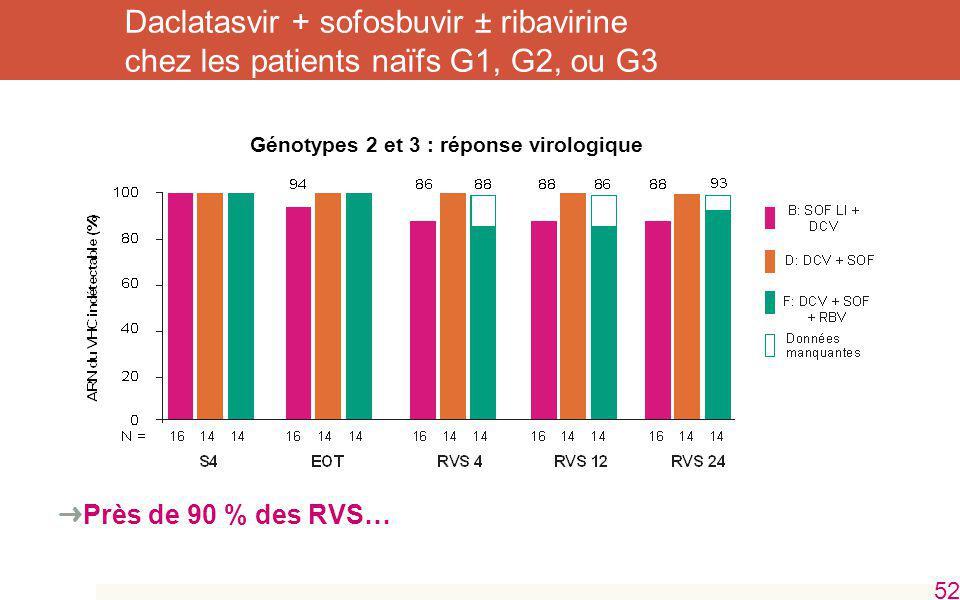 Daclatasvir + sofosbuvir ± ribavirine chez les patients naïfs G1, G2, ou G3 Près de 90 % des RVS… 52 Génotypes 2 et 3 : réponse virologique