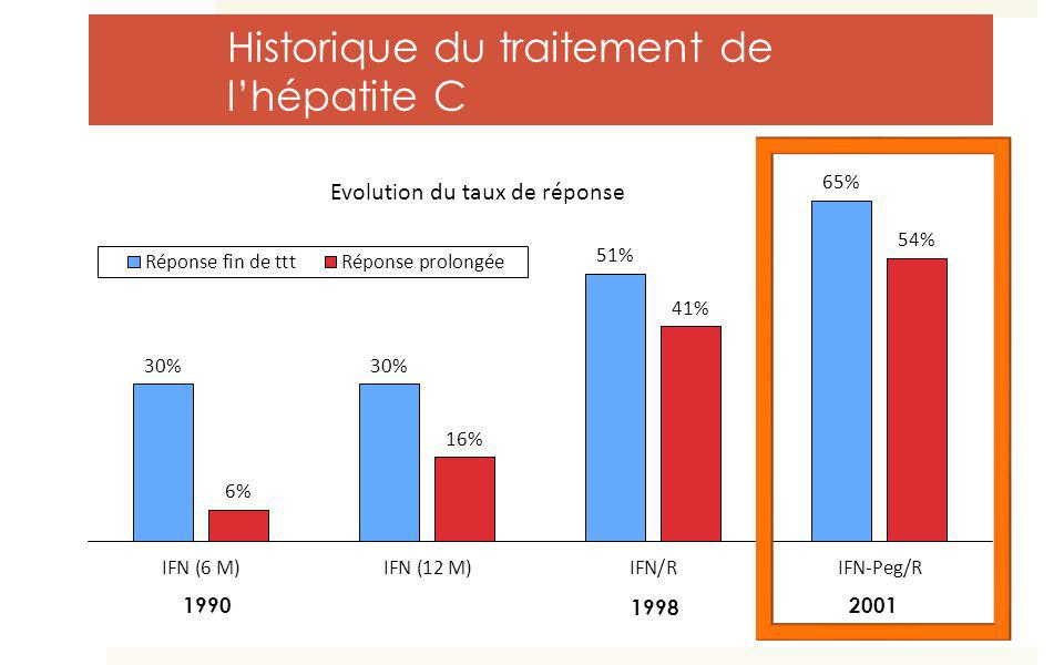 Historique du traitement de lhépatite C 1998 19902001