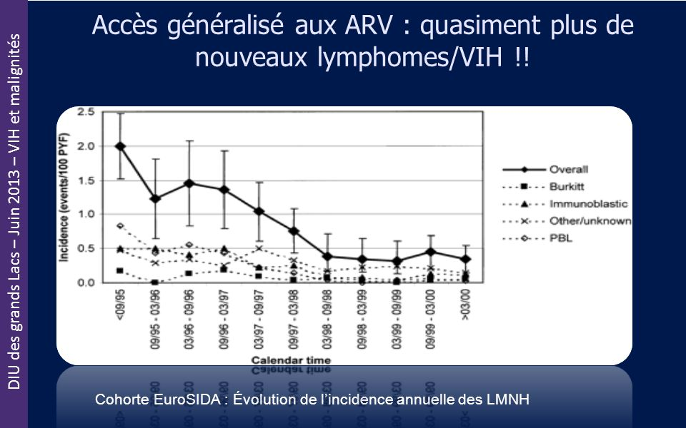 DIU des grands Lacs – Juin 2013 – VIH et malignités Accès généralisé aux ARV : quasiment plus de nouveaux lymphomes/VIH !! Cohorte EuroSIDA : Évolutio