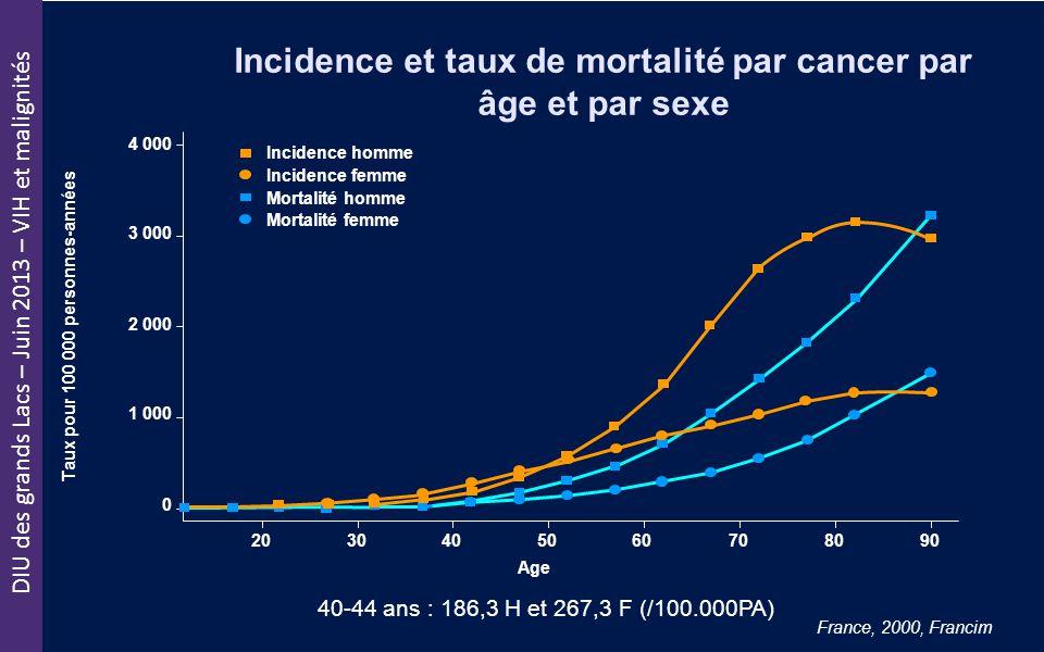 DIU des grands Lacs – Juin 2013 – VIH et malignités Incidence et taux de mortalité par cancer par âge et par sexe France, 2000, Francim 40-44 ans : 18
