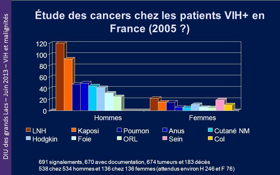 DIU des grands Lacs – Juin 2013 – VIH et malignités Étude des cancers chez les patients VIH+ en France (2005 ?) 691 signalements, 670 avec documentati