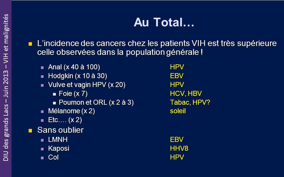 DIU des grands Lacs – Juin 2013 – VIH et malignités Au Total… Lincidence des cancers chez les patients VIH est très supérieure celle observées dans la
