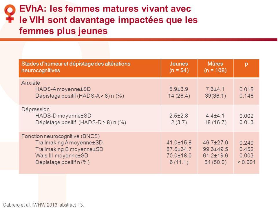 EVhA: les femmes matures vivant avec le VIH sont davantage impactées que les femmes plus jeunes Cabrero et al. IWHW 2013, abstract 13. Stades dhumeur