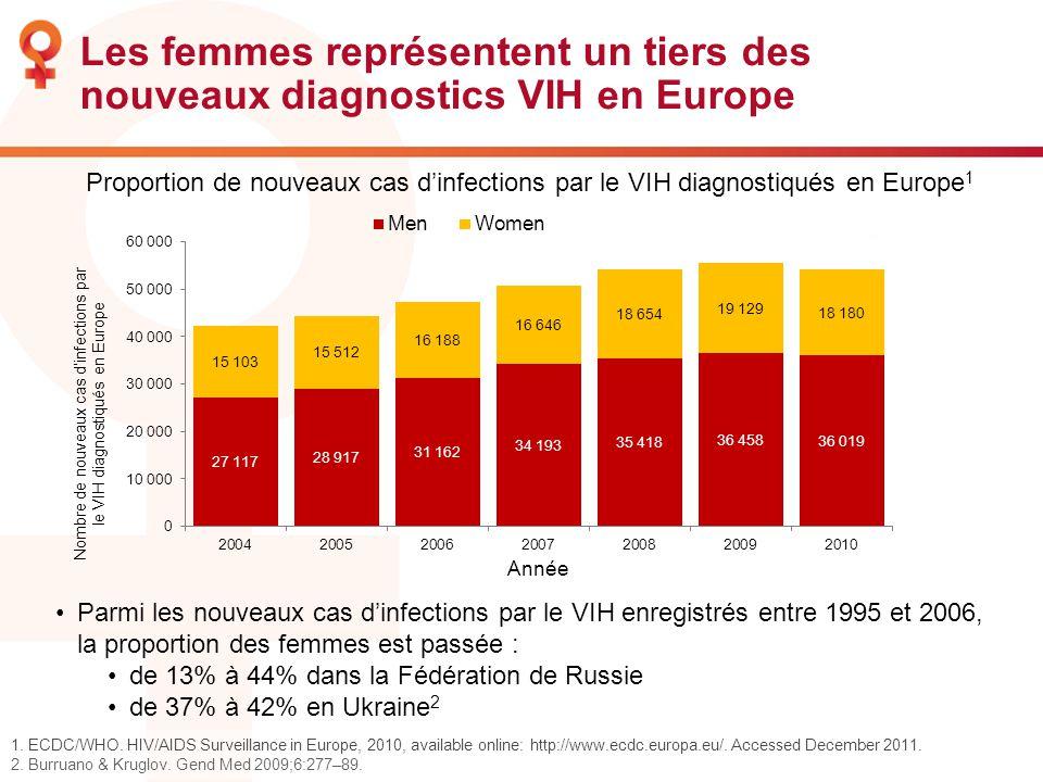 Les femmes représentent un tiers des nouveaux diagnostics VIH en Europe 1. ECDC/WHO. HIV/AIDS Surveillance in Europe, 2010, available online: http://w