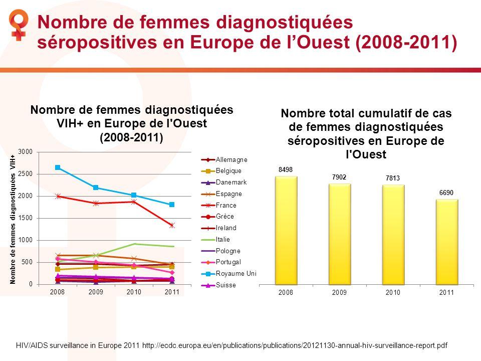 HIV/AIDS surveillance in Europe 2011 http://ecdc.europa.eu/en/publications/publications/20121130-annual-hiv-surveillance-report.pdf Nombre de femmes d