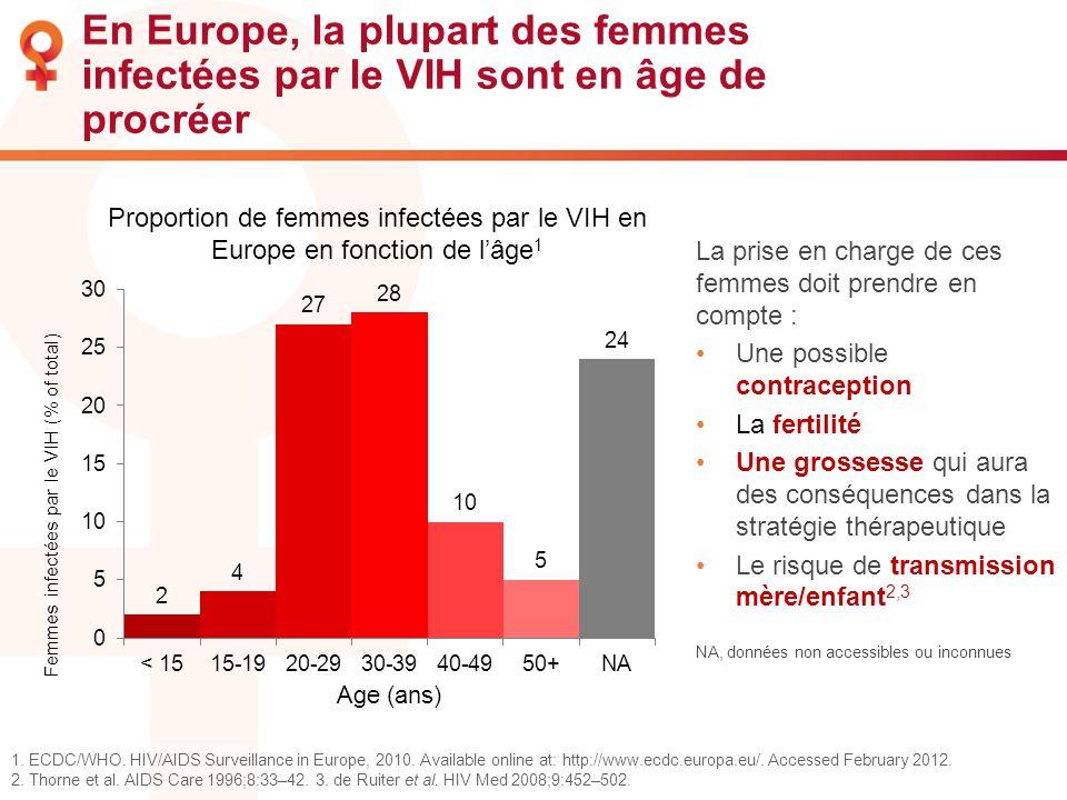 En Europe, la plupart des femmes infectées par le VIH sont en âge de procréer La prise en charge de ces femmes doit prendre en compte : Une possible c