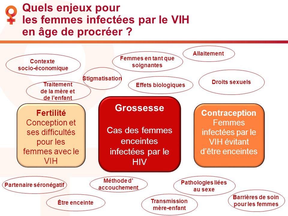 Quels enjeux pour les femmes infectées par le VIH en âge de procréer ? Grossesse Cas des femmes enceintes infectées par le HIV Contraception Femmes in