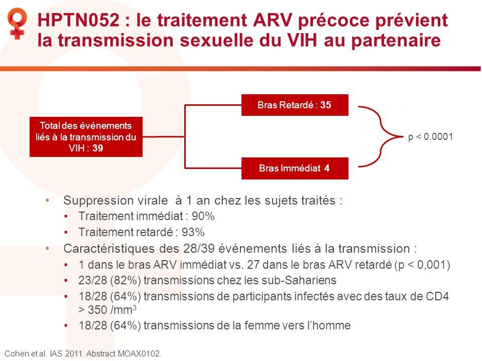 HPTN052 : le traitement ARV précoce prévient la transmission sexuelle du VIH au partenaire Suppression virale à 1 an chez les sujets traités : Traitem