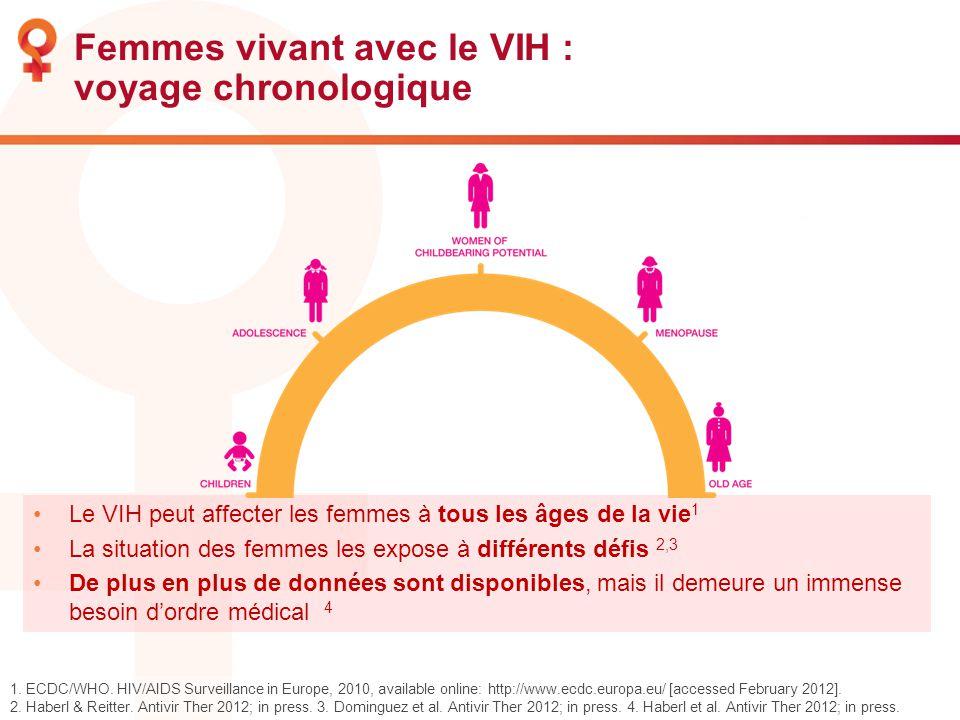 Femmes vivant avec le VIH : voyage chronologique Le VIH peut affecter les femmes à tous les âges de la vie 1 La situation des femmes les expose à diff