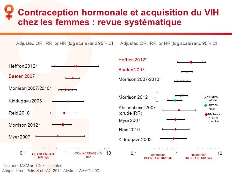 Contraception hormonale et acquisition du VIH chez les femmes : revue systématique Baeten 2007 Morrison 2007/2010* Kiddugavu 2003 Reid 2010 Morrison 2