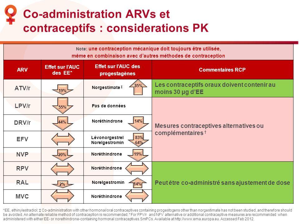 Note: une contraception mécanique doit toujours être utilisée, même en combinaison avec dautres méthodes de contraception ARV Effet sur lAUC des EE* E