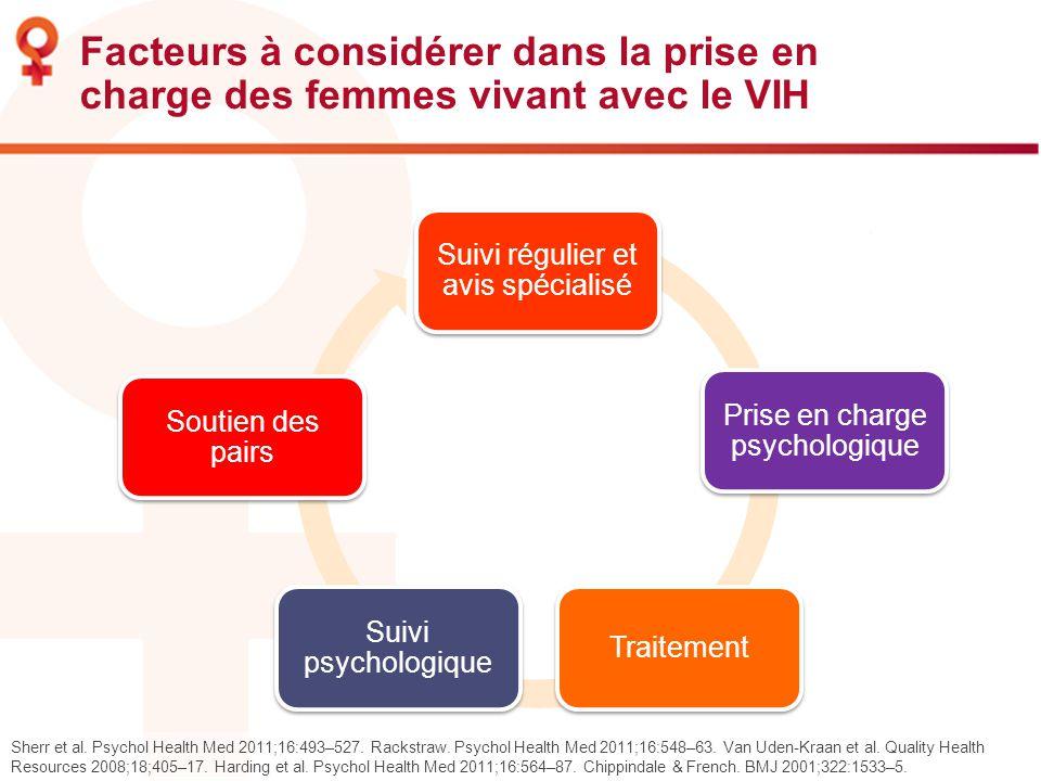 Facteurs à considérer dans la prise en charge des femmes vivant avec le VIH Sherr et al. Psychol Health Med 2011;16:493–527. Rackstraw. Psychol Health