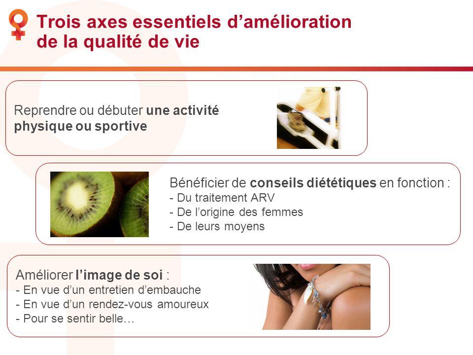 Trois axes essentiels damélioration de la qualité de vie Bénéficier de conseils diététiques en fonction : - Du traitement ARV - De lorigine des femmes