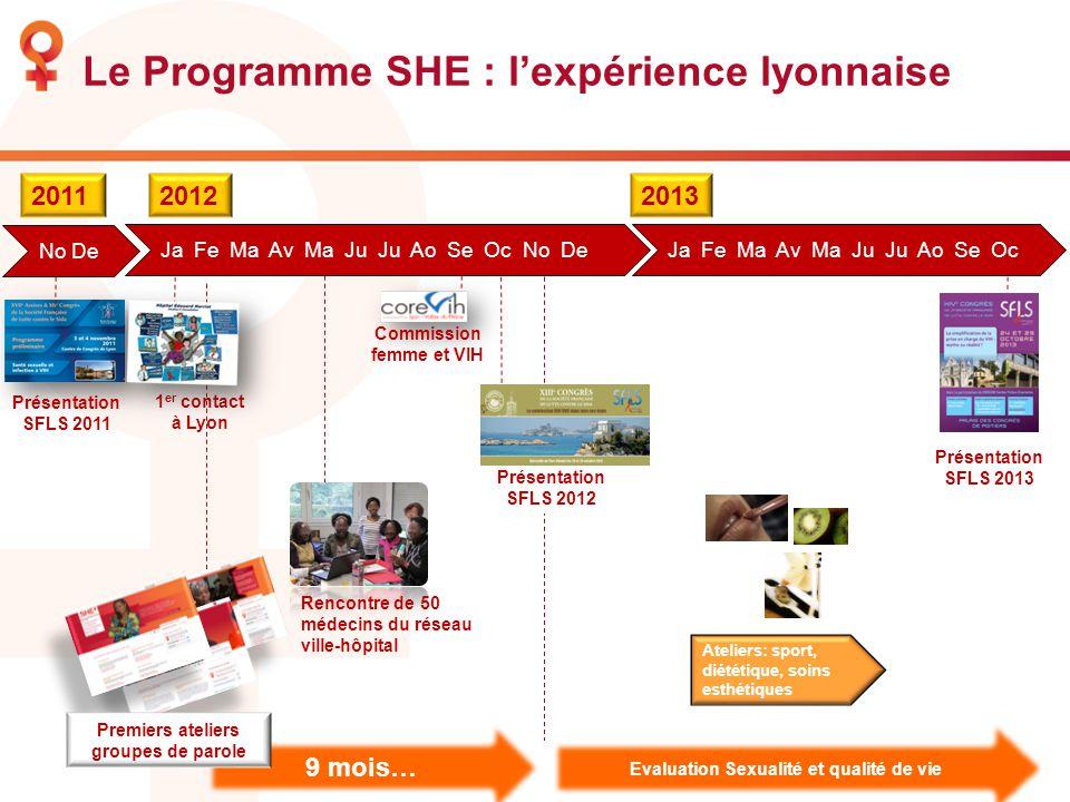 Le Programme SHE : lexpérience lyonnaise 20112012 9 mois… Présentation SFLS 2011 1 er contact à Lyon Commission femme et VIH Rencontre de 50 médecins