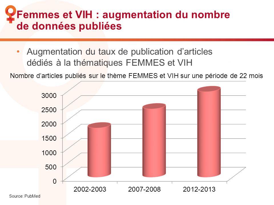 Femmes et VIH : augmentation du nombre de données publiées Augmentation du taux de publication darticles dédiés à la thématiques FEMMES et VIH Nombre