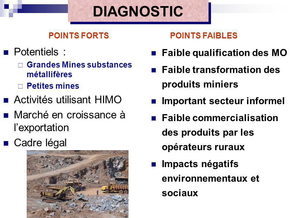 DIAGNOSTIC Potentiels : Grandes Mines substances métallifères Petites mines Activités utilisant HIMO Marché en croissance à lexportation Cadre légal F