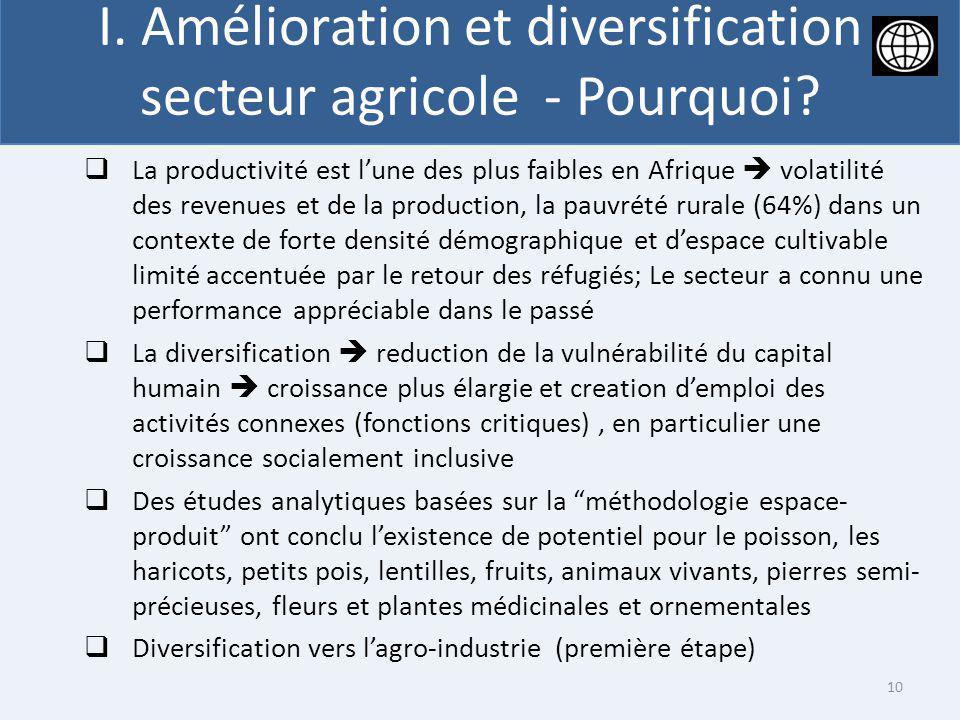 I. Amélioration et diversification secteur agricole - Pourquoi? La productivité est lune des plus faibles en Afrique volatilité des revenues et de la