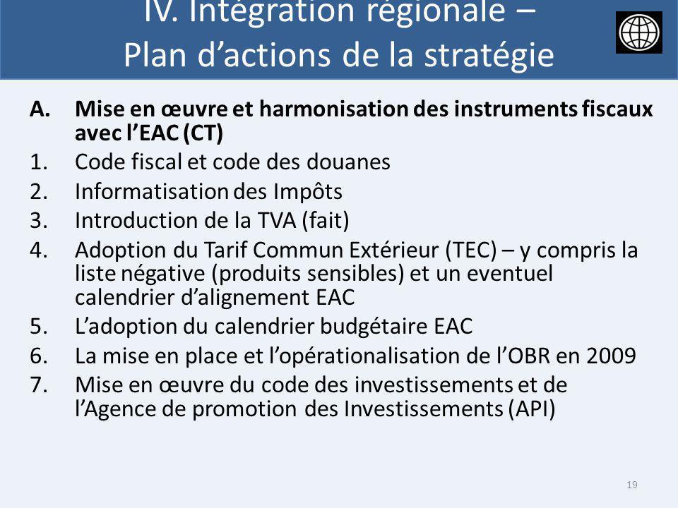 IV. Intégration régionale – Plan dactions de la stratégie A.Mise en œuvre et harmonisation des instruments fiscaux avec lEAC (CT) 1.Code fiscal et cod
