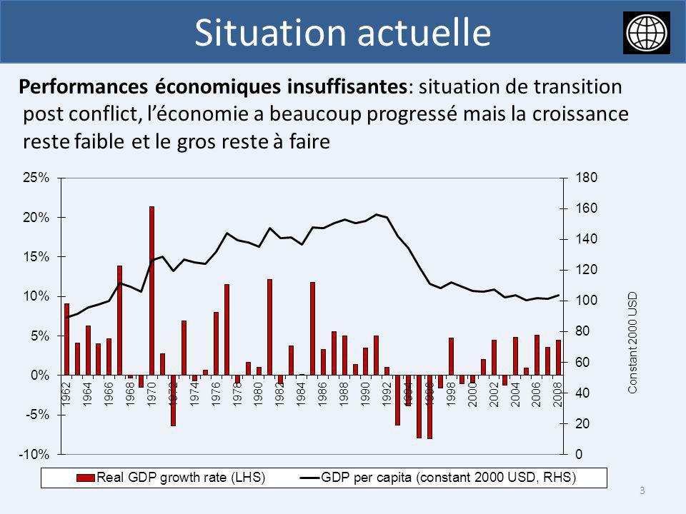 Situation actuelle 3 Performances économiques insuffisantes: situation de transition post conflict, léconomie a beaucoup progressé mais la croissance
